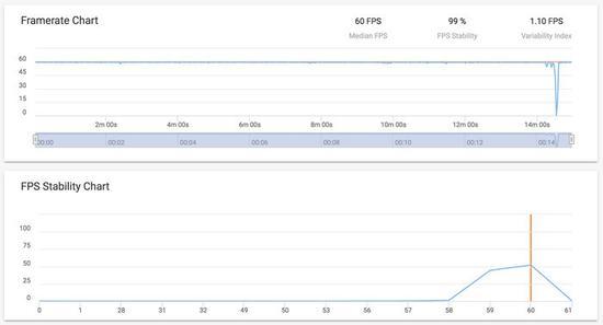 《绝地求生:刺激战场》帧率测试结果