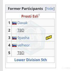 9pasha所在的Prosti Esli戰隊因人員不足無緣本次預選賽