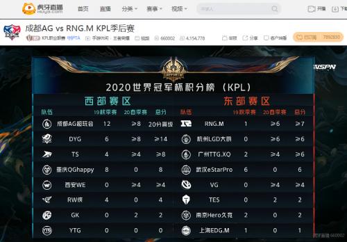 《【煜星平台网】虎牙KPL:心态崩盘RNG.M不敌卫冕冠军跌入败者组》