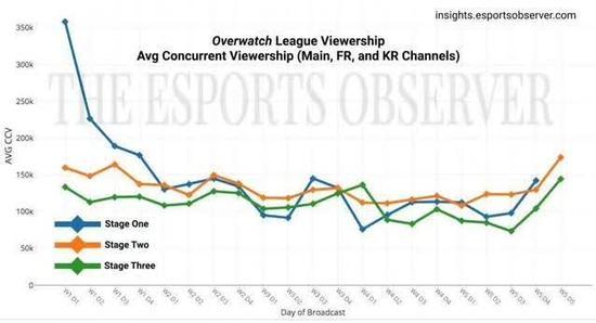 OWL平均同时在线观看人数(除中文直播流)