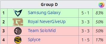 S6全球总决赛D组战况