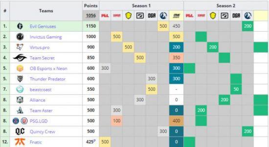 DPC积分前12名:计算DPC第二赛季保底积分