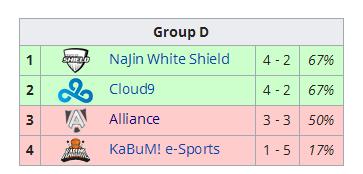 S4全球总决赛D组战况