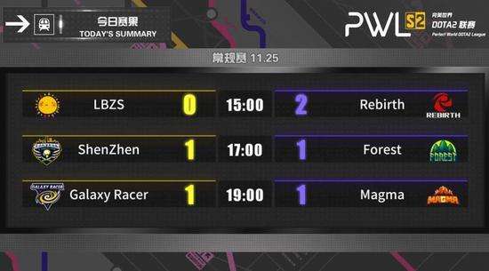 PWL S2 11月25日赛况:体系对抗 决策取胜