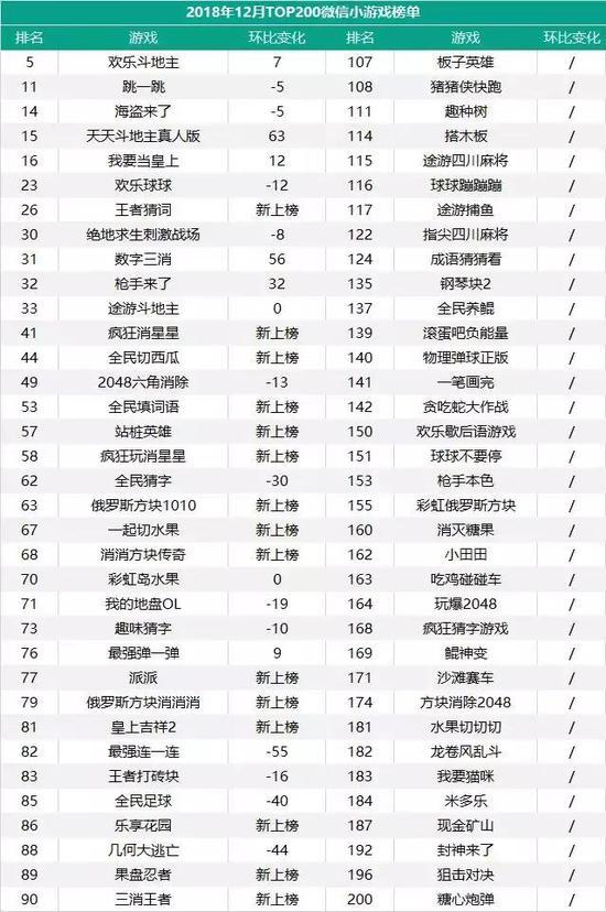 12月微信小法子TOP200:挖走源船埠部小游戏主导玩法走向 布置类表示