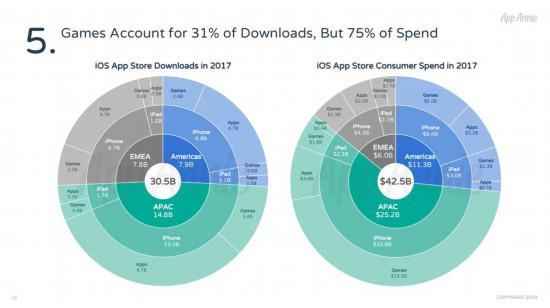 游戏在iOS平台下载量和收入占比分布