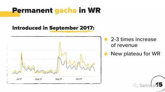 2017年9月,《机甲战队》收入增长2-3倍