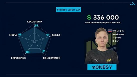 【博狗扑克】分析师:m0NESY的身价评估达33万美元