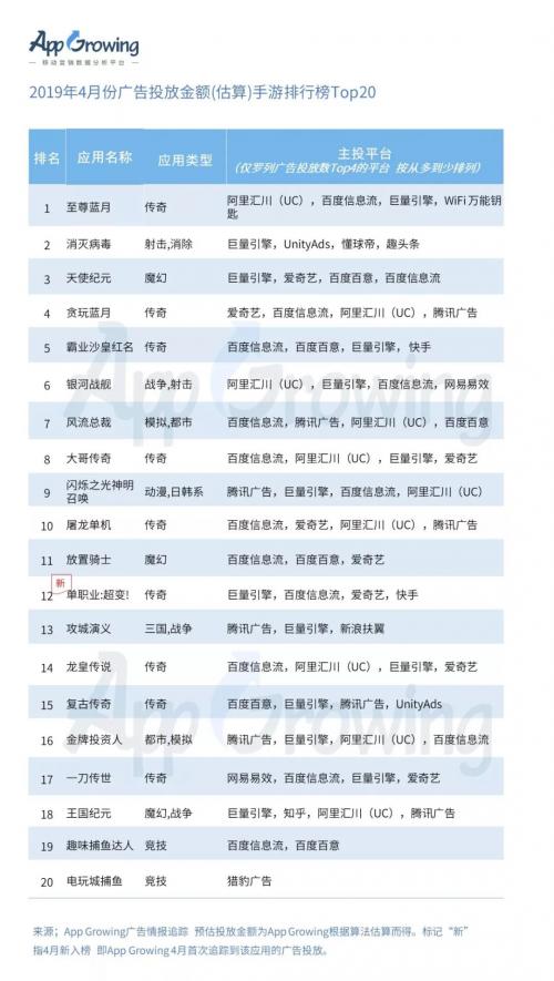 2. 广告投放数手游推广排行榜Top 20盘点,《消灭病毒》广告投放力度大