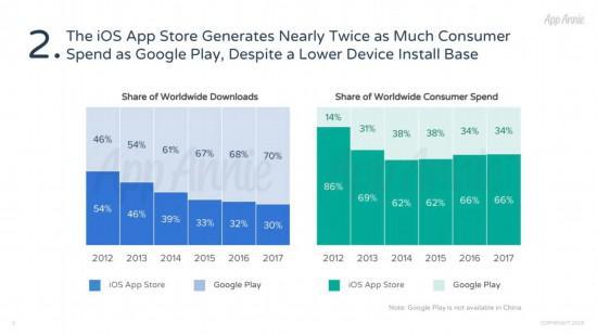 iOS和GooglePlay平台下载量(蓝色)与收入(绿色)占比