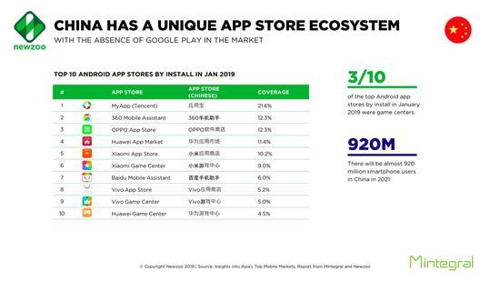 中国移动应用市场情况特殊:Google Store 缺席