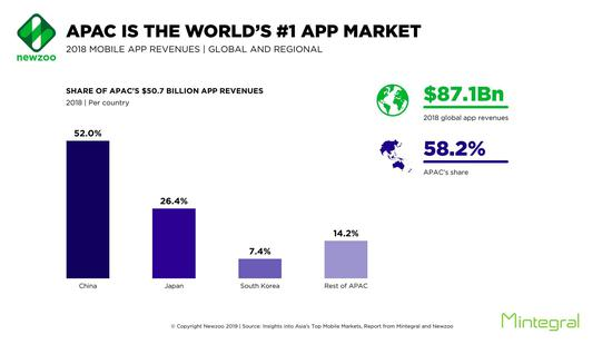 全球 App 总收入 871 亿美元,亚太地区占 58.2%
