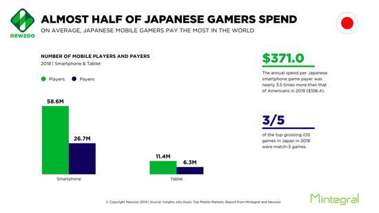 将近半数日本玩家游戏内付费:平均支付金额世界最高