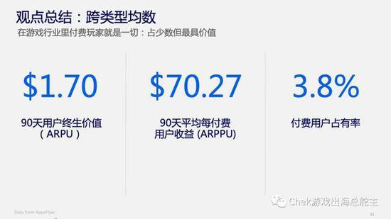 图片来自Facebook大中华区游戏高级策略经理的分享