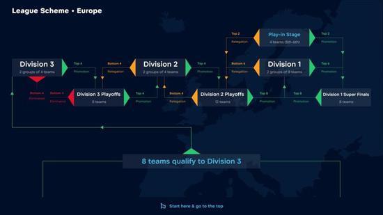 欧洲&独联体赛区赛制