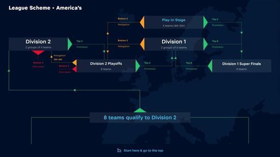 亚洲赛区及美洲赛区赛制