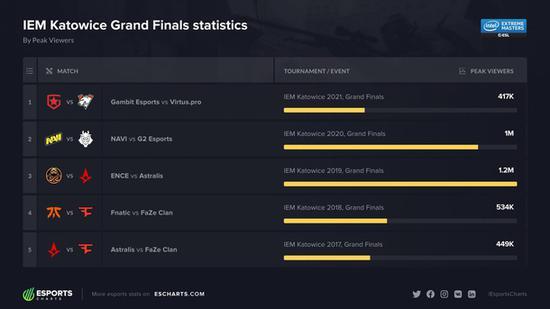 热度滑坡,2021年IEM卡托维兹决赛成为五年中观看人数最少的卡托决赛