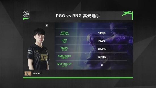 势如破竹!MSI小组赛RNG八战全胜小组第一出线