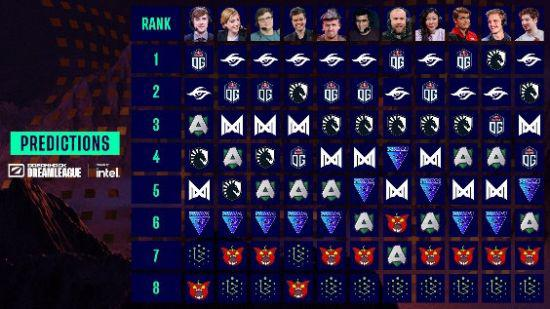解说们的西欧联赛排名预测