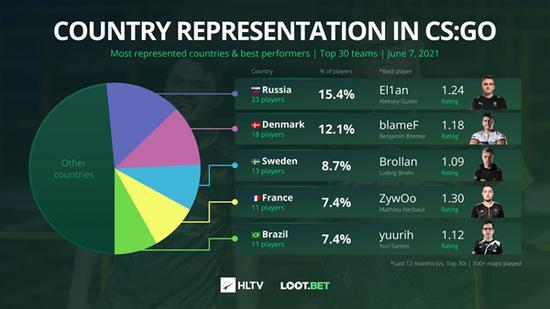HLTV趣味数据:哪些国家最为人才济济?