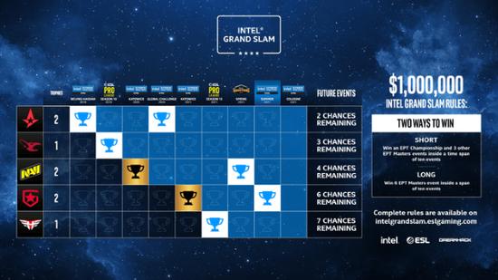 竞争激烈!Intel大满贯迎来新的挑战者Gambit