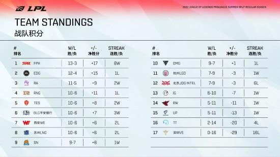 【蜗牛电竞】2021《英雄联盟》LPL季后赛赛程预告:8月12日开战 首战SN对LNG