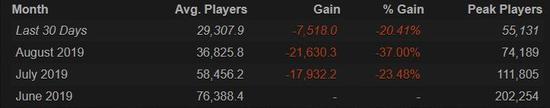 《刀塔霸业》在线玩家数量骤变