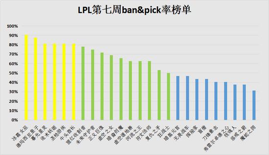 LPL第七周周报:TOP登顶,EDG被认证