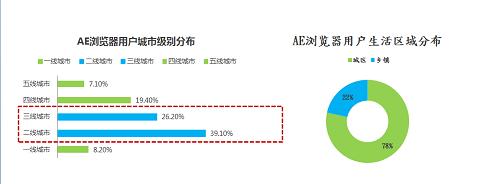 《【煜星代理平台】AE浏览器大数据白皮书-中国互联网数据》