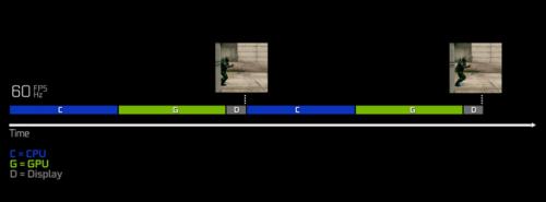 60 FPS/Hz 下的简化版渲染管线