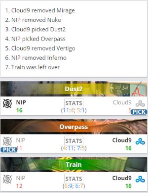 《【煜星平台网站】CS_Summit 7:FaZe、NIP不敌对手遗憾出局》