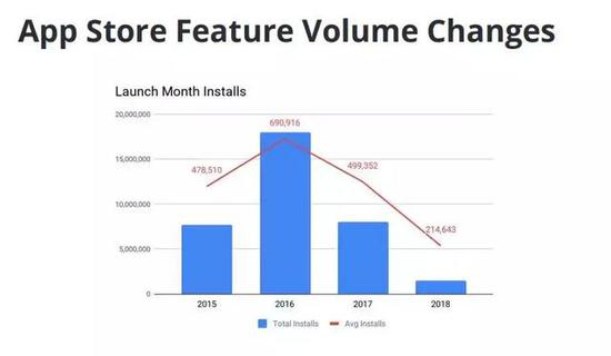 Kongregate产品上线首月App Store推荐下载量变化