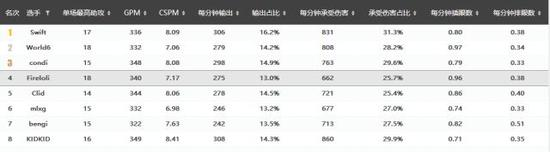 2017春季赛的打野综合数据统计,爱萝莉位居第四