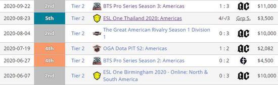 《【煜星网上平台】BTS Pro第三赛季:QuincyCrew再度问鼎美洲区,东南亚区Motivate.Trust逆袭夺冠》