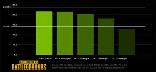 被《绝地求生》官方推荐,144FPS引领游戏竞技未来