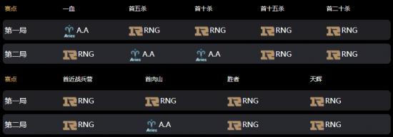 【蜗牛电竞】Ti10中国区战报:三BKB冲脸难 青茶不敌RNG