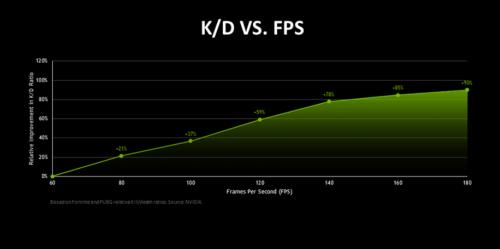 竞技玩家的平均 FPS 及其 K/D 比图表