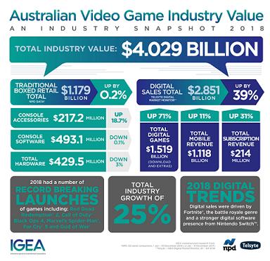 澳大利亚数据报告
