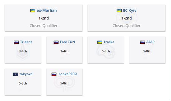 ex-Marlian于StarLadder CIS RMR的公开预选赛1中获得1-2名