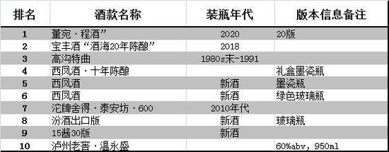 中国白酒品牌排行_李渡品牌价值翻倍,跻身中国白酒百强!