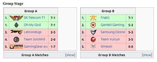 S3全球总决赛小组赛阶段对阵
