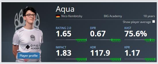 【蜗牛电竞】捡到宝了?BIG青训队员Aqua场均rating1.65