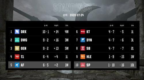 《【煜星代理平台】虎牙LCK:招牌上野遭全面碾压,Nuguri率队轻取老对手SB拿下三连胜》