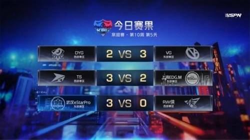 虎牙KPL:无比欢乐的收官之战,TS三比二击败上海EDG,M豪取九连胜