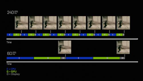 240帧率的画面流畅度要远高60帧率