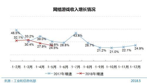 图片来源:中国互联网络信息中心。