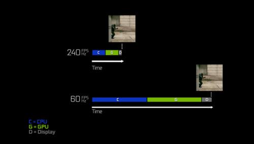 60FPS系统的帧显示速度远慢于240FPS系统