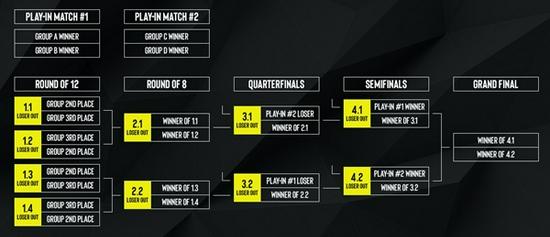 【博狗扑克】ESL公布EPL S14淘汰赛段采用新赛制
