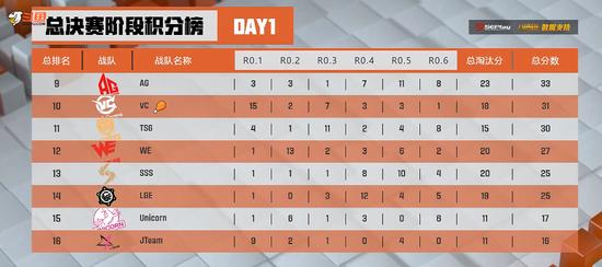 【蜗牛电竞】微博杯总决赛首日:Tianba两连鸡居榜首、4AM第8