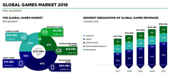 2017年移动游戏市场规模为43%,2018年移动游戏市场规模提升至47%